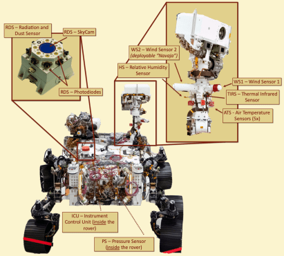 El instrumento español MEDA listo para su viaje a Marte.